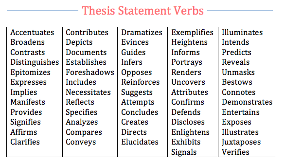 Online thesis statement creator